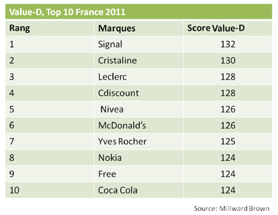 Top 10 France 2011