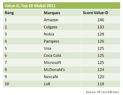Top 10 Global 2011