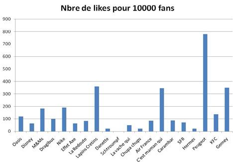 Nombres de likes Facebook pour 1000 fans