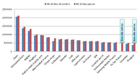 Nombre de fans en Janvier 2012 vs Décembre 2011