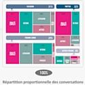 e-Acticall publie le baromètre e-réputation et relation client