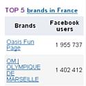 Top 10 des marques sur Facebook en France