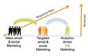 Emailvision se renforce sur la customer intelligence