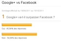 Google+ contre Facebook : résultats du sondage Emarketing.fr