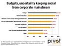 2012 sera une année charnière pour le Social Marketing, selon Brian Solis