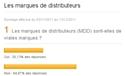 Les marques de distributeurs : résultats du sondage Emarketing.fr