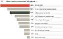 Les Américains plébiscitent l'e-mail pour parler aux marques