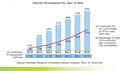 Forrester prédit une forte croissance de la TV connectée aux États-Unis