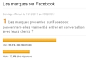 Les marques sur Facebook : résultats du sondage E-marketing.fr