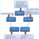 Le 'CRM Social Business' vient faciliter la relation client