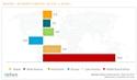 Hausse de 2,4 % des investissements publicitaires mondiaux au second trimestreselon Nielsen