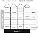 RSE Developpement créé Markethic  8P