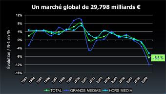 Un marché global de 29.798 milliards d'euros