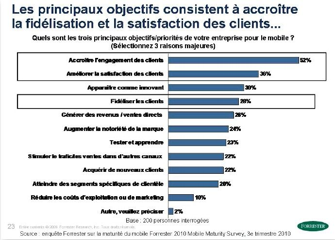 Marketing mobile : suivez le guide
