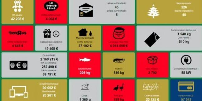 Le commerce de Noël en temps réel