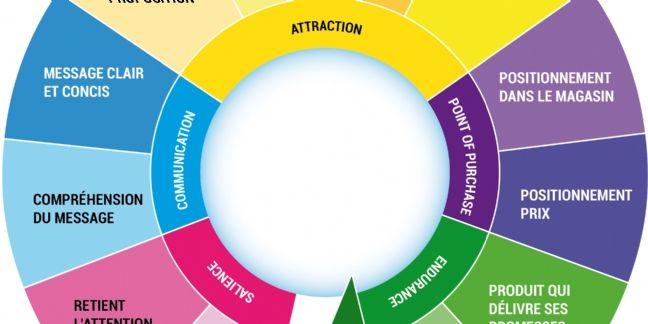 La 'roue' de l'innovation selon Nielsen