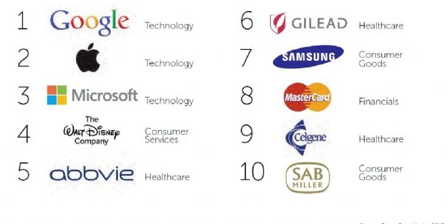 Top 10 companies in the FutureBrand Index 2015