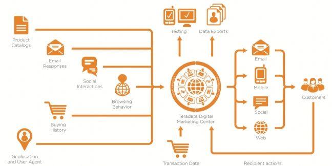 Allo Resto : 'Grâce au Digital Marketing Center, nous réalisons des ciblages plus précis'