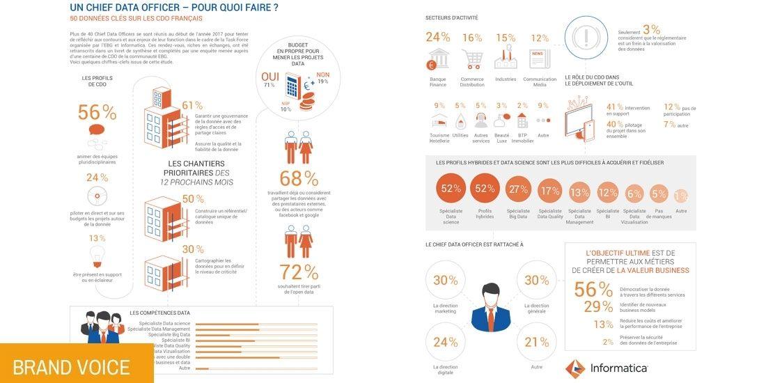 Baromètre : Les Big Data du Chief Data Officer