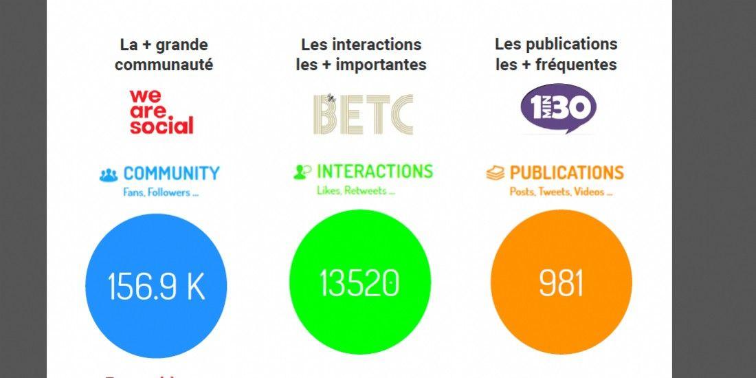 Les agences les plus performantes sur les réseaux sociaux