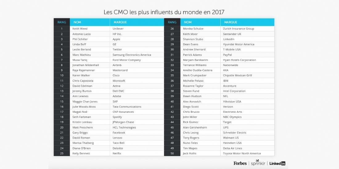 Qui sont les 50 directeurs marketing les plus influents ?