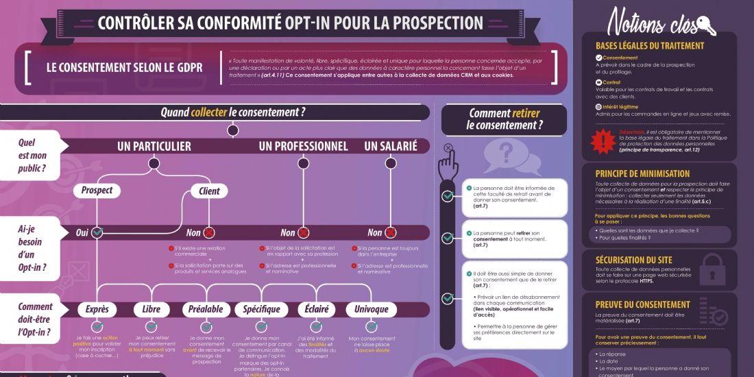 RGPD : Comment collecter le consentement... et le retirer ?