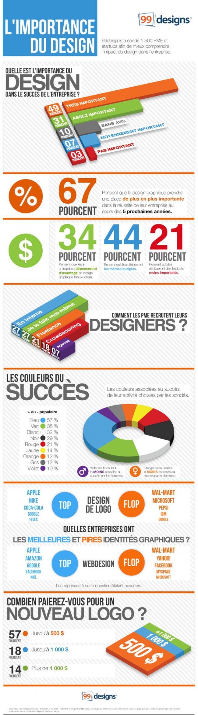 De l 39 importance du design graphique for Architecture graphique