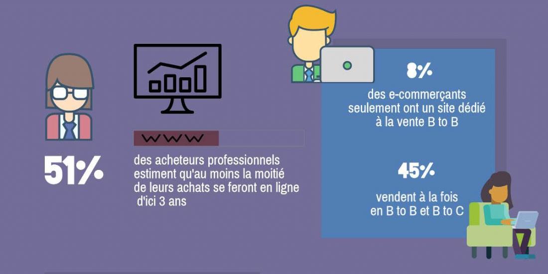 Special B To B E Commerce Quelles Sont Les Attentes Des Acheteurs