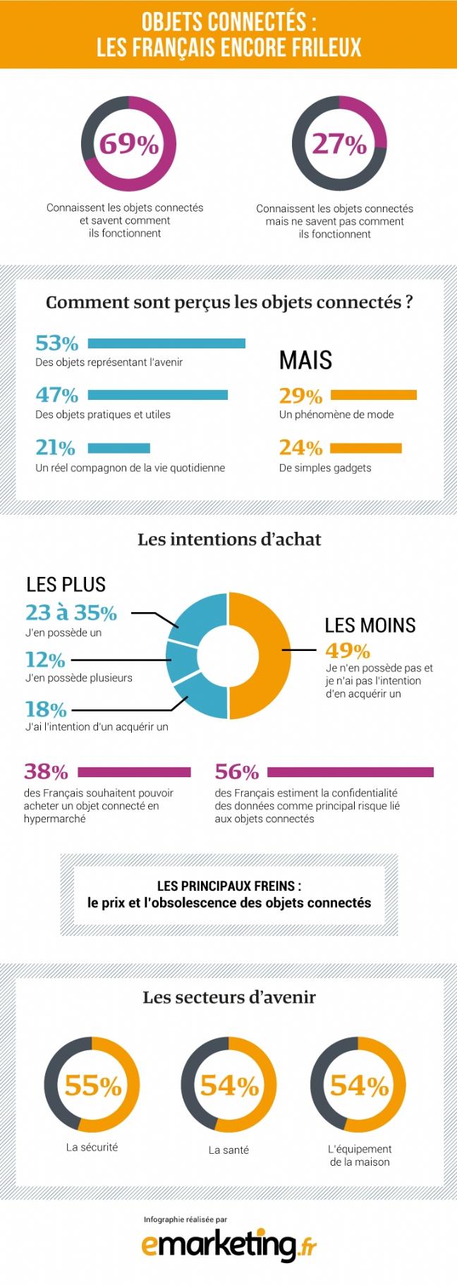 [Infographie] Objets connectés : les Français encore frileux