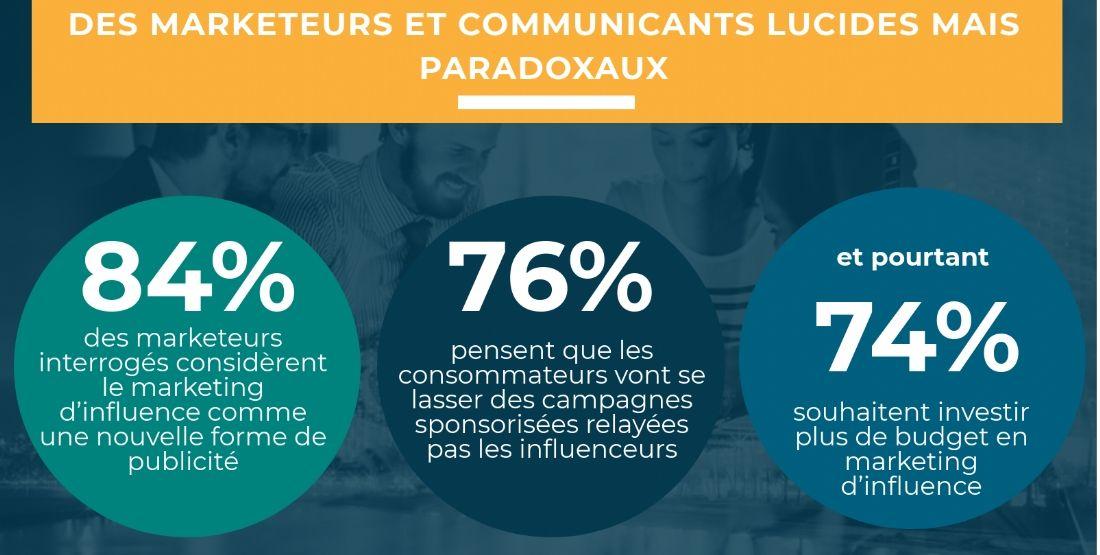 Marketing d'influence: ce qu'en pensent vraiment les marketeurs